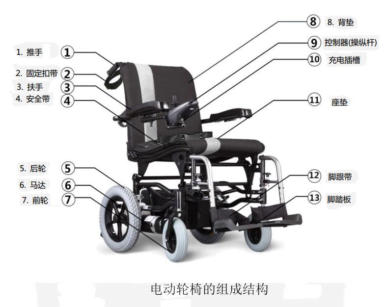 电动轮椅组成结构