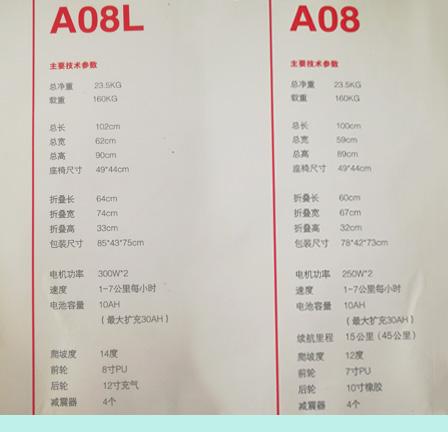 迈乐步电动轮椅A08款与A08L款参数对照表